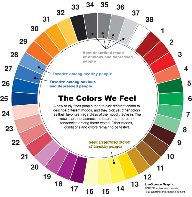 colour knowledge